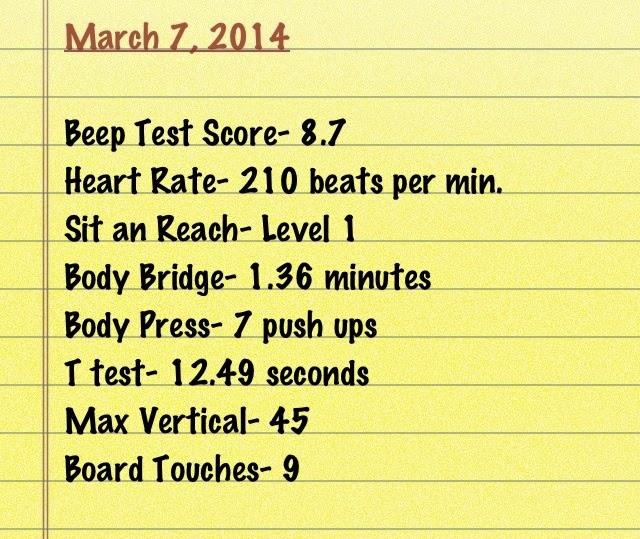 Nimrit Basra/ Active Learning 9: March 7, 2014 Beep Test