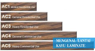 mengenal laminated flooring dan standar AC