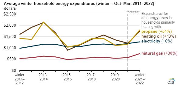 US Energy bill for winter -EIA