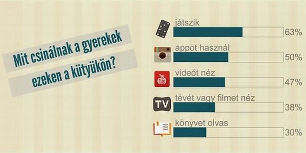 Infografika a 0-8 éves gyermekek médiafogyasztási szokásairól