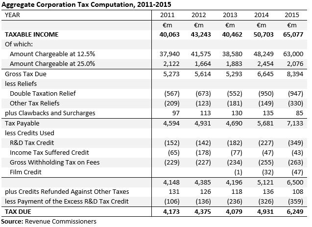 [Revenue+CT+Comp+2011+to+2015%5B4%5D]