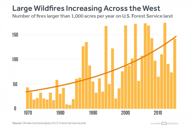 Number of fires larger than 1000 acres on U.S. Forest Service land, 1970-2015. Graphic: Climate Central