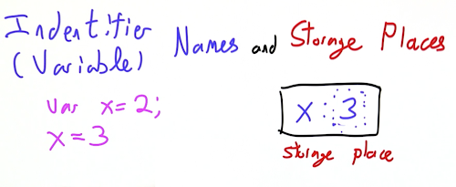 Identifiers and Storage 2.png