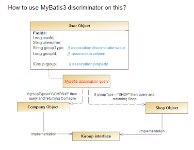 mybatis-user - Question: MyBatis3, How to use discriminator