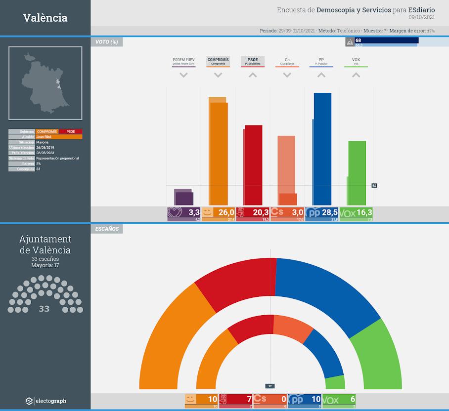 Gráfico de la encuesta para elecciones municipales en València realizada por Demoscopia y Servicios para ESdiario, 9 de octubre de 2021