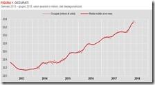 Il grafico degli occupati negli ultimi 5 anni