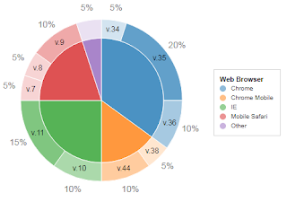 Customize the position of the legend for a pie chart? - Google Groups