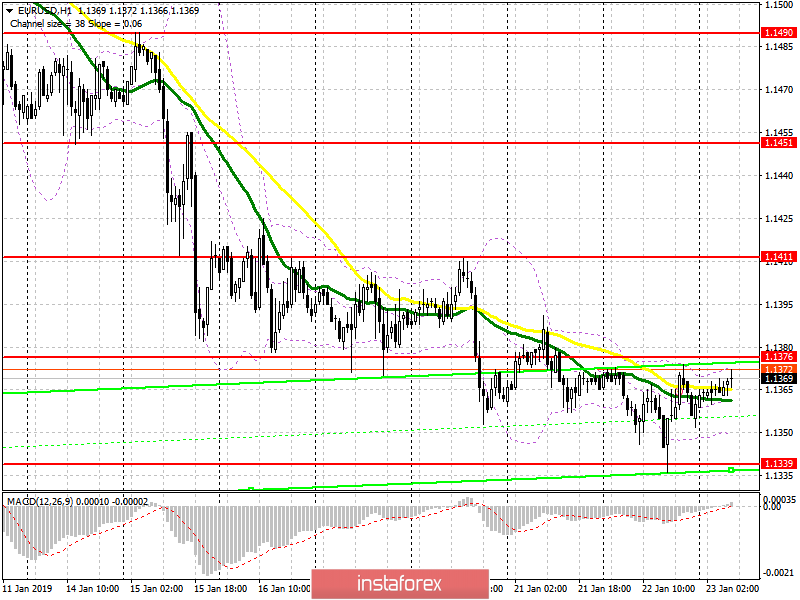 EUR/USD: plan for the European session on January 23. There is no reference point for further movement