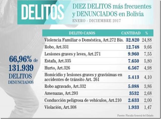 La violencia doméstica fue el delito más frecuente en Bolivia durante el 2017