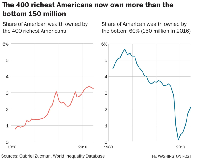 Share of wealth owned by the 400 richest Americans compared with the bottom 60 percent. The 400 richest Americans — the top 0.00025 percent of the population — have tripled their share of the nation's wealth since the early 1980s. Data: Gabriel Zucman / World Inequality Database. Graphic: Christopher Ingraham / The Washington Post