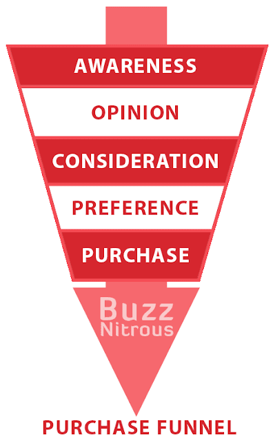 Purchase Funnel Diagram