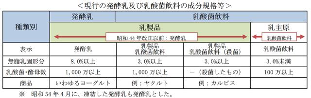 現行の発酵乳及び乳酸菌飲料の成分規格等