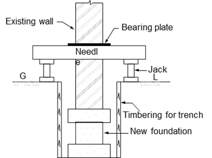 Support by cantilever needle