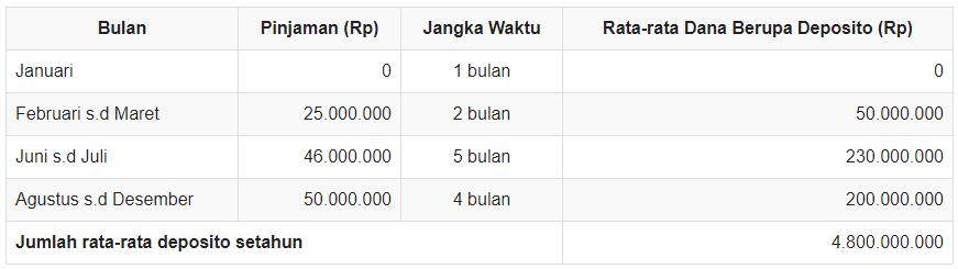 Biaya Bunga Pinjaman Yang Boleh Dibebankan Secara Fiskal