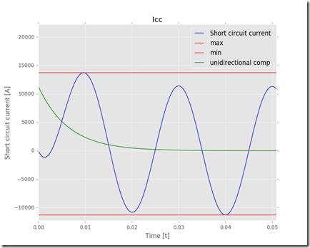 short_circuit_current_plot