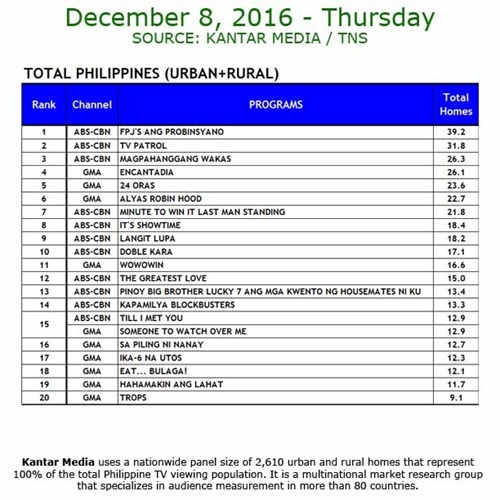 Kantar Media National TV Ratings - Dec 8, 2016