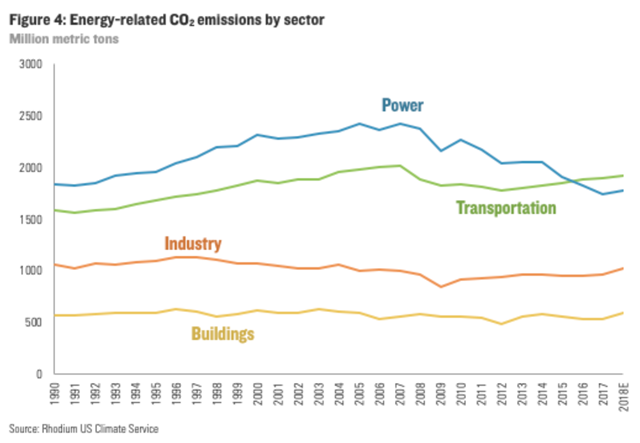 U.S. energy-related CO2 emissions by sector, 1990-2018. Graphic: Rhodium Group