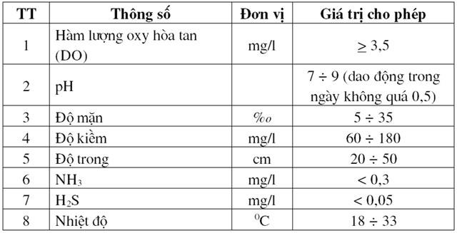 Khuyến cáo kỹ thuật đầu vụ nuôi tôm thâm canh – bán thâm canh - 56f72c616c4d4