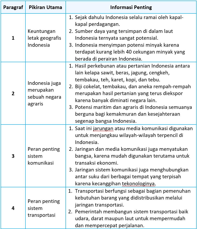 Kunci Jawaban Halaman 122, 124, 125, 126, 128, 129 Tema 5 Kelas 5