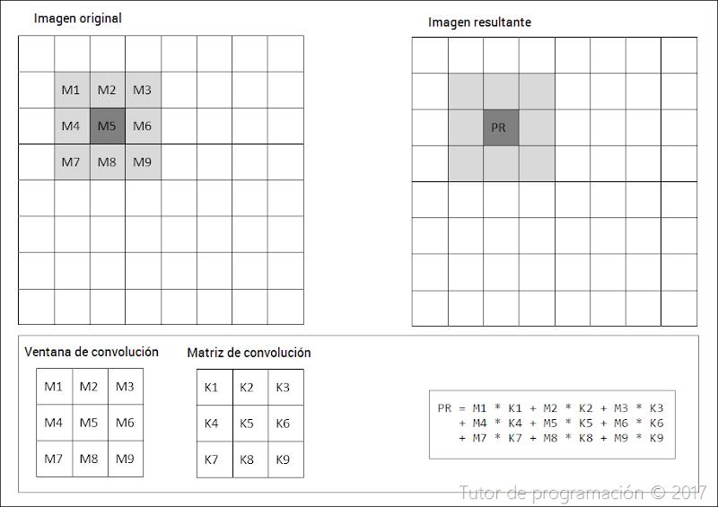 convolución de matrices en opencv