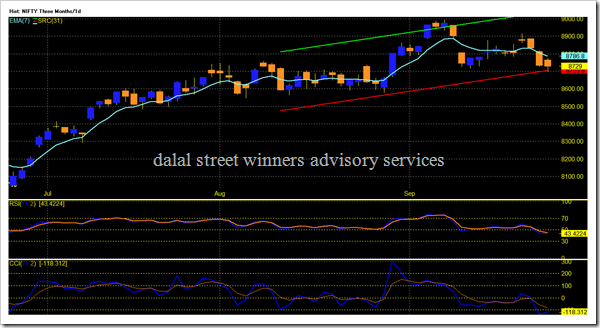 NIFTY - Candle Three Months_1d 2016-09-27 172619