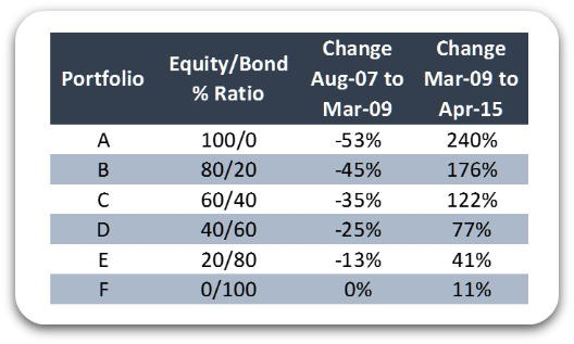 [rise-and-fall-of-6-portfolios%5B2%5D]