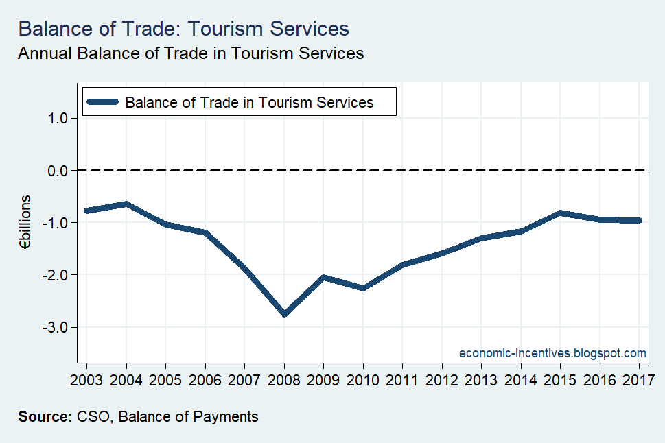 [Balance+of+Trade+in+Tourism+Services%5B3%5D]