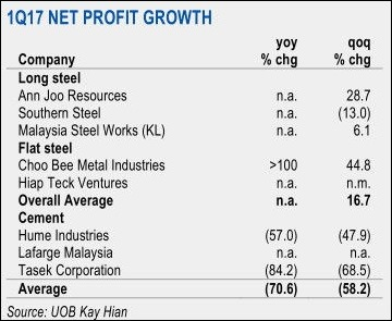 steel stocks growth