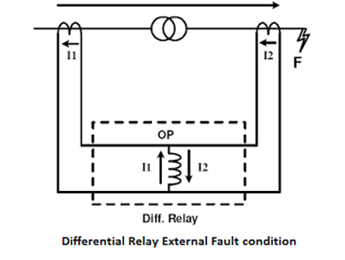 differential-relay-at-fault-condition