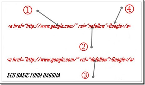dofollow-and-nofollow-backlinks