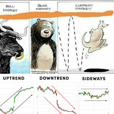 "Dow defines ""trend"" as the direction in which the market moves. And based on this we have:  An uptrend A downtrend A sideways trend"