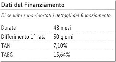 I tassi da usura della Fiat