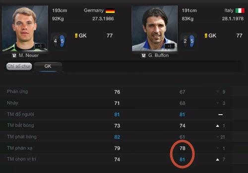 Tiêu chí lựa chọn cầu thủ trong FIFA Online 3 2