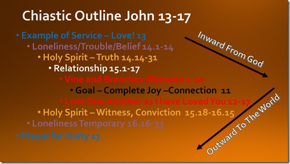 Basic outline John 13-17