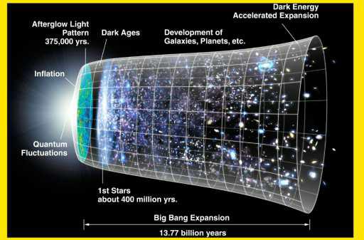 big bang theory in hindi | prithvi ka nirman kaise hua.