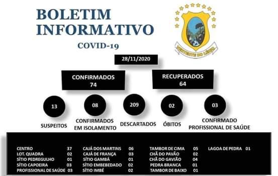AGORA SÃO 74 CASOS CONFIRMADOS DA DOENÇA COVID-19 E 64 CONSIDERADOS RECUPERADOS EM VERTENTE DO LÉRIO.