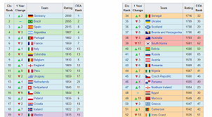 https://en.wikipedia.org/wiki/World_Football_Elo_Ratings