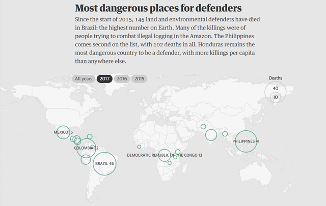 Map showing the most dangerous places for environmental defenders in 2015, 2016, and 2017. Since the start of 2015, 145 land and environmental defenders have died in Brazil: the highest number on Earth. Many of the killings were of people trying to combat illegal logging in the Amazon. The Philippines comes second on the list, with 102 deaths in all. Honduras remains the most dangerous country to be a defender, with more killings per capita than anywhere else. Graphic: The Guardian