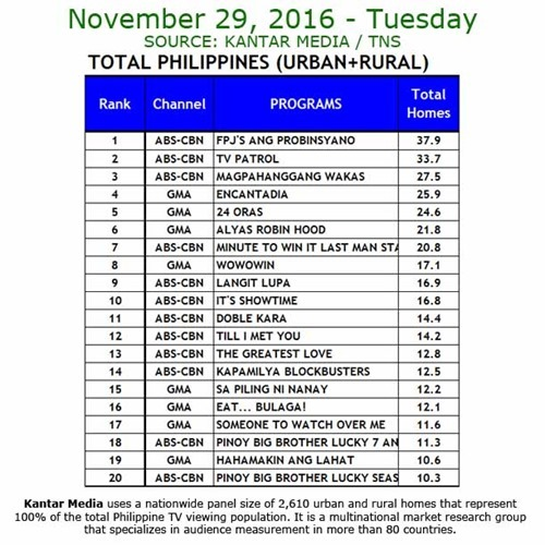 Kantar Media National TV Ratings - Nov 29, 2016