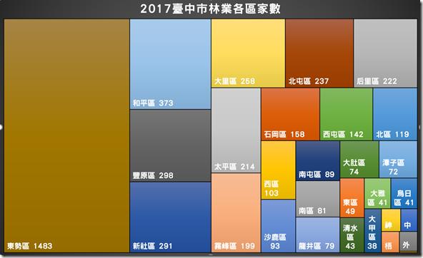 2017臺中市林業各區家數