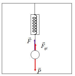 Chương II: Bài tập lực quán tính, hệ qui chiếu phi quán tính