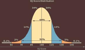 IQ of 189