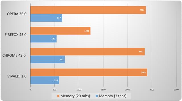 vivaldi-chart-4-memory-100654645-orig