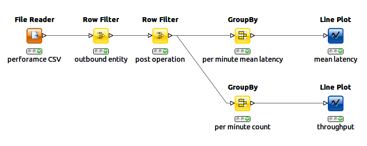KNIME workflow for reproducing two graphs from Kibana
