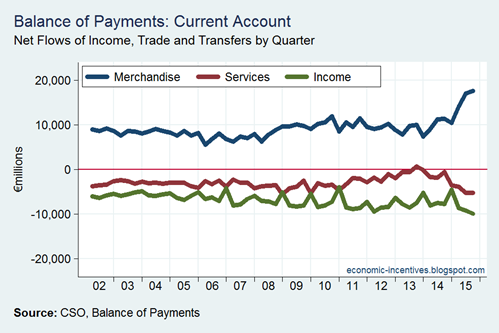 Economic Incentives: What does the Balance of Payments tell