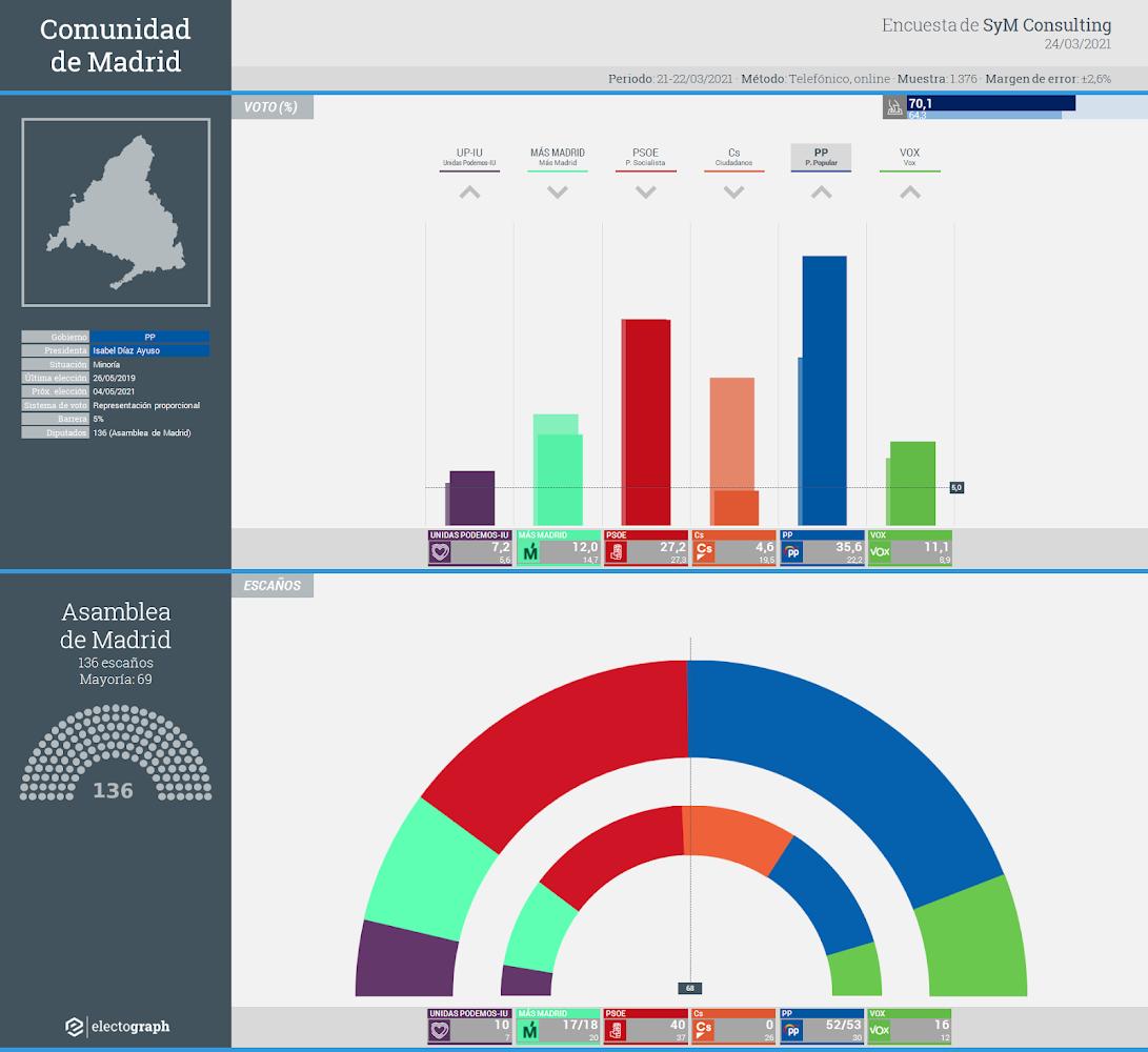 Gráfico de la encuesta para elecciones autonómicas en la Comunidad de Madrid realizada por SyM Consulting, 24 de marzo de 2021