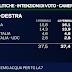 Ultimo sondaggio elettorale EMG per il Tg la7 delle 20:00