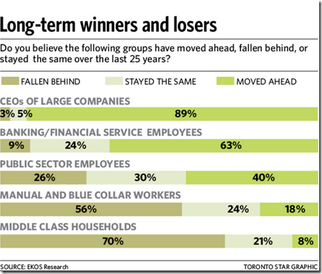 Long term winners and losers