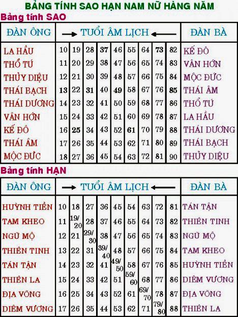 bang -tinh-sao-han-voluongcongduc.com-2