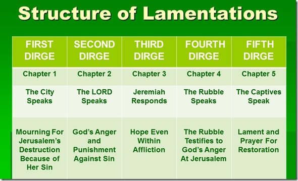Lamentations Structure